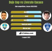 Duje Cop vs Liverato Cacace h2h player stats