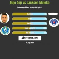 Duje Cop vs Jackson Muleka h2h player stats