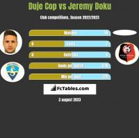 Duje Cop vs Jeremy Doku h2h player stats
