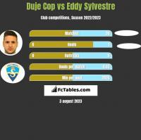 Duje Cop vs Eddy Sylvestre h2h player stats