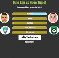 Duje Cop vs Hugo Siquet h2h player stats