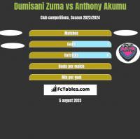 Dumisani Zuma vs Anthony Akumu h2h player stats