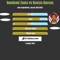 Dumisani Zuma vs Kearyn Baccus h2h player stats