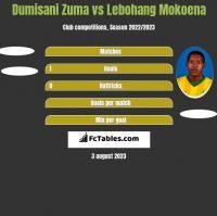 Dumisani Zuma vs Lebohang Mokoena h2h player stats