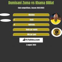 Dumisani Zuma vs Khama Billiat h2h player stats