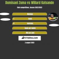 Dumisani Zuma vs Willard Katsande h2h player stats