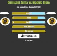 Dumisani Zuma vs Njabulo Blom h2h player stats