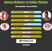Duncan Watmore vs Ashley Fletcher h2h player stats