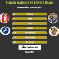 Duncan Watmore vs Edward Upson h2h player stats