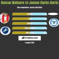 Duncan Watmore vs Jonson Clarke-Harris h2h player stats