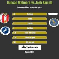Duncan Watmore vs Josh Barrett h2h player stats