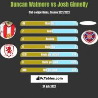 Duncan Watmore vs Josh Ginnelly h2h player stats