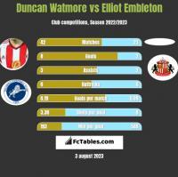 Duncan Watmore vs Elliot Embleton h2h player stats