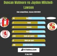 Duncan Watmore vs Jayden Mitchell-Lawson h2h player stats