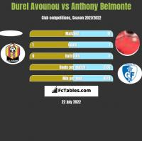 Durel Avounou vs Anthony Belmonte h2h player stats