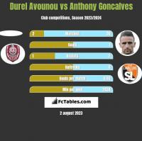 Durel Avounou vs Anthony Goncalves h2h player stats