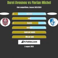 Durel Avounou vs Florian Michel h2h player stats