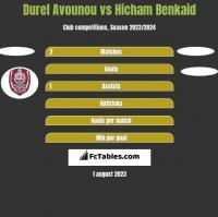 Durel Avounou vs Hicham Benkaid h2h player stats