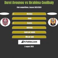Durel Avounou vs Ibrahima Coulibaly h2h player stats