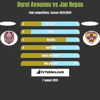 Durel Avounou vs Jan Repas h2h player stats