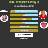 Durel Avounou vs Jessy Pi h2h player stats