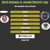 Durel Avounou vs Joseph Romeric Lopy h2h player stats