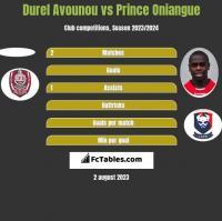 Durel Avounou vs Prince Oniangue h2h player stats