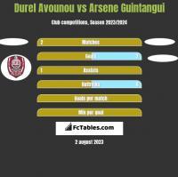 Durel Avounou vs Arsene Guintangui h2h player stats