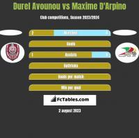 Durel Avounou vs Maxime D'Arpino h2h player stats