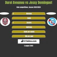 Durel Avounou vs Jessy Deminguet h2h player stats