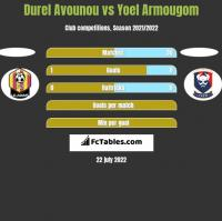Durel Avounou vs Yoel Armougom h2h player stats