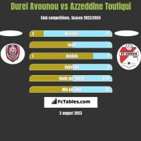 Durel Avounou vs Azzeddine Toufiqui h2h player stats