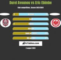 Durel Avounou vs Eric Ebimbe h2h player stats