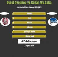 Durel Avounou vs Kelian Wa Saka h2h player stats