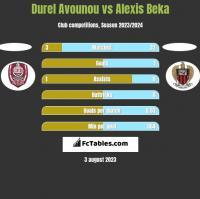Durel Avounou vs Alexis Beka h2h player stats