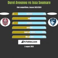 Durel Avounou vs Issa Soumare h2h player stats