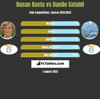 Dusan Basta vs Danilo Cataldi h2h player stats