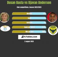 Dusan Basta vs Djavan Anderson h2h player stats
