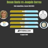 Dusan Basta vs Joaquin Correa h2h player stats