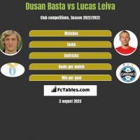Dusan Basta vs Lucas Leiva h2h player stats