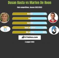 Dusan Basta vs Marten De Roon h2h player stats