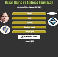 Dusan Djuric vs Andreas Bengtsson h2h player stats