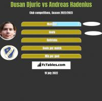 Dusan Djuric vs Andreas Hadenius h2h player stats