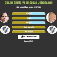 Dusan Djuric vs Andreas Johansson h2h player stats