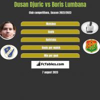 Dusan Djuric vs Boris Lumbana h2h player stats