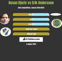 Dusan Djuric vs Erik Andersson h2h player stats