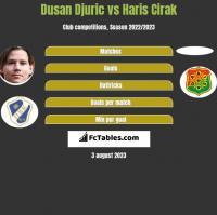 Dusan Djuric vs Haris Cirak h2h player stats