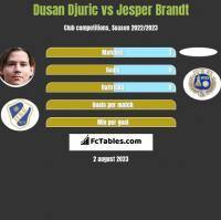 Dusan Djuric vs Jesper Brandt h2h player stats