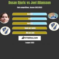 Dusan Djuric vs Joel Allansson h2h player stats