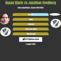 Dusan Djuric vs Jonathan Svedberg h2h player stats